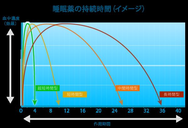 睡眠薬の作用時間(イメージ)血中濃度と持続時間