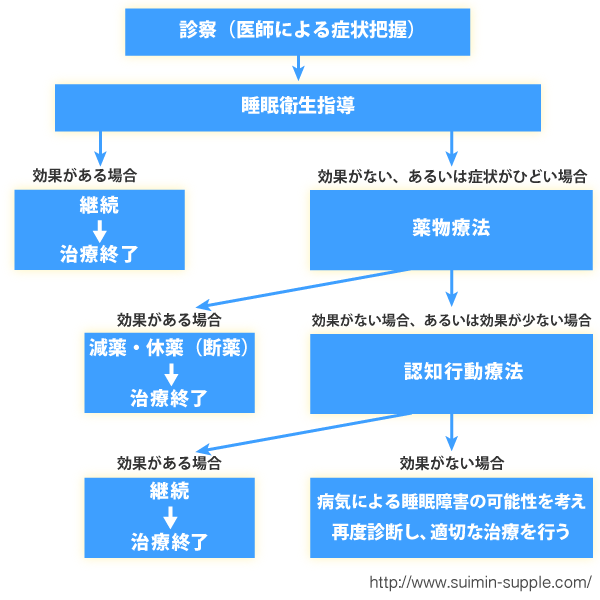 不眠症の治療アルゴリズム(模式図)